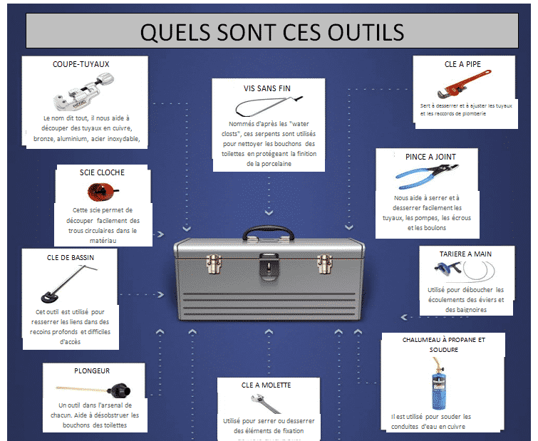outils plombiers