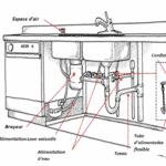 Plomberie de Cuisine : Comment ça Marche